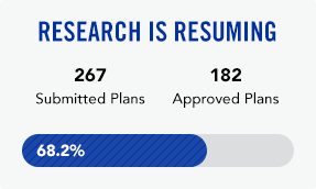 Research is resuming. Of 683 submitted plans, 570 have been approved.