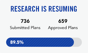 Research is resuming. Of 736 submitted plans, 659 have been approved.