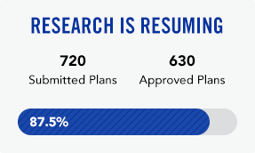 Research is resuming. Of 720 submitted plans, 630 have been approved.
