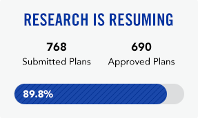 Research is resuming. Of 768 submitted plans, 690 have been approved.